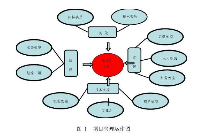 项目管理运作图