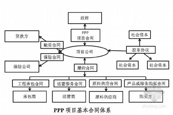 [最新]PPP项目合同应用实操讲义145页(主要条款、核心要素分析)