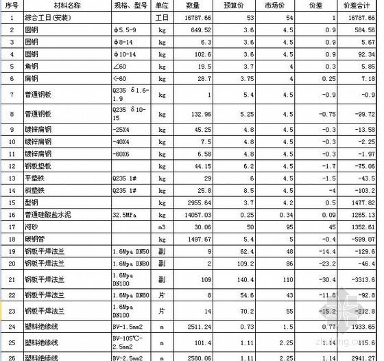 [山东]某高档住宅小区10#楼安装工程预算书(2013)