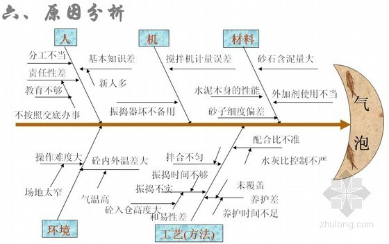 [QC成果]工业工程清水混凝土质量通病控制