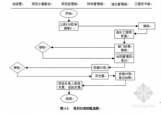 房地产企业(弗布克)精细化管理讲义(全套349页)