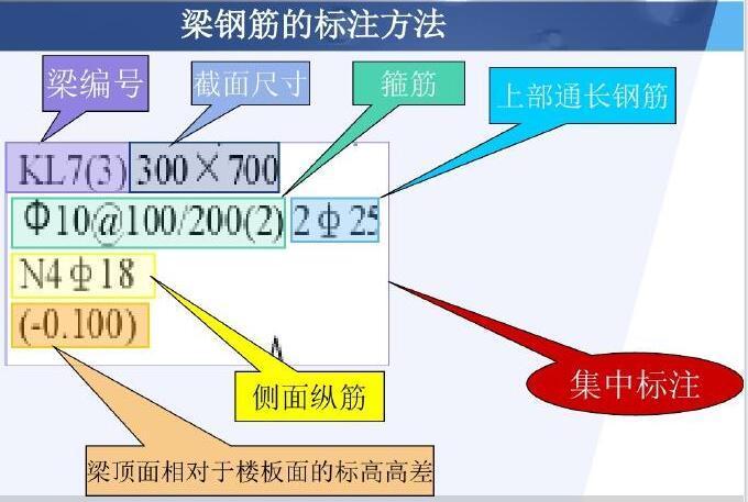 11G101-1平法识图与钢筋工程量计算讲义(图文结合,233页)