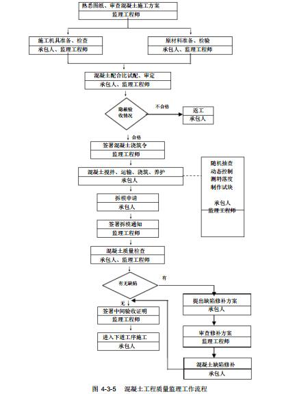 [广西]框剪结构危旧房改住房工程监理实施细则(116页)