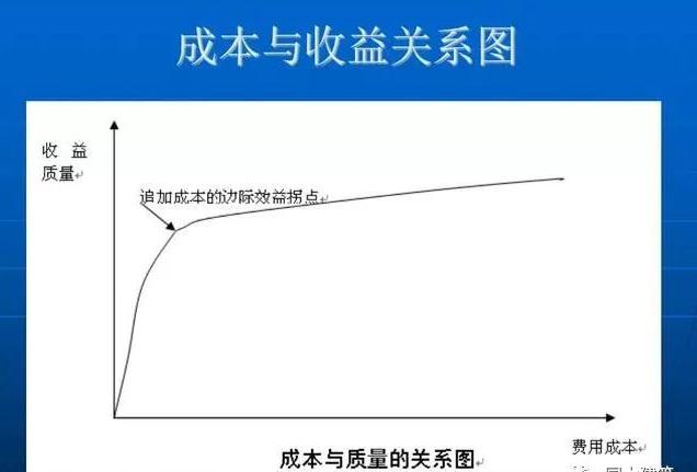 [行业知识]建筑工程成本控制与结构设计在控制成本中的作用(多_60