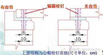 梁桥、拱桥桥台构造类型及其构造特点_12