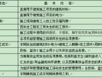【全国】《工程项目成本管控与核算》讲义(共118页)