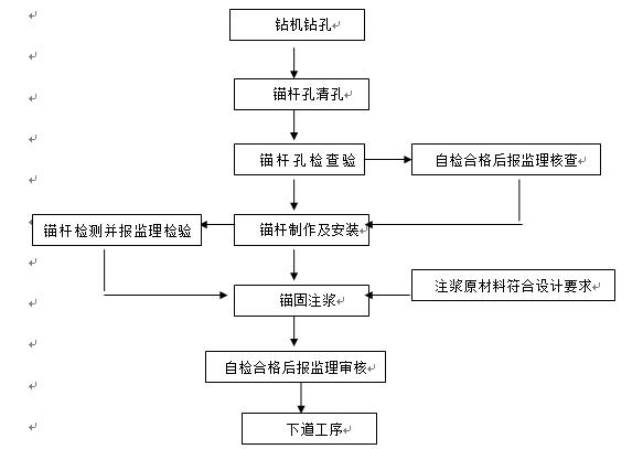道路高边坡(挂网锚喷砼)专项施工方案_3