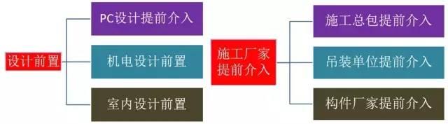 模块造梦将成为中国新常态,这个装配式施工工艺很OK!_20