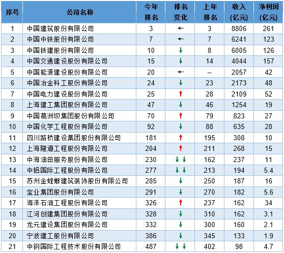 最新!2016年中国建筑公司排名出炉