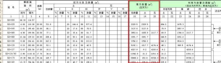 路基土石方数量计算表中,填方的填土和填石分别是怎么计算的?