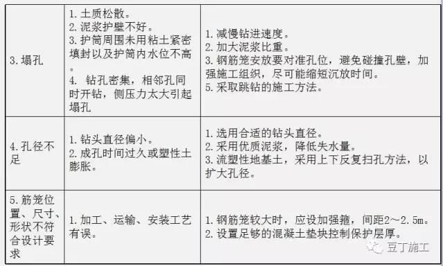 钻孔灌注桩全流程施工要点总结(含现场各岗位职责及通病防治)_14