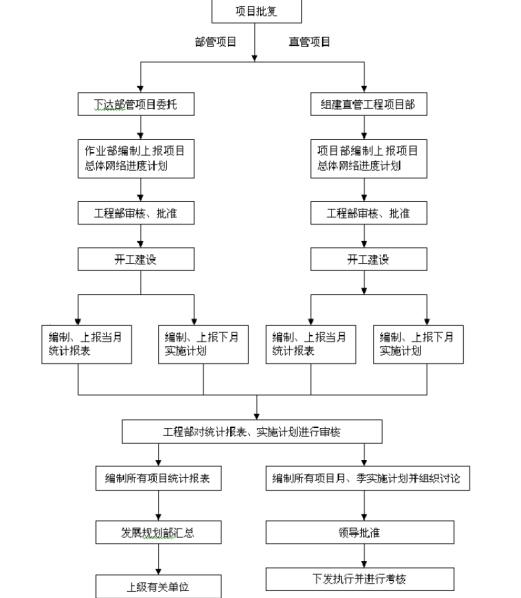 [天津]石油化工检修改造项目管理手册(192页)