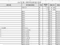 [内蒙古]2017年第二期呼和浩特造价信息
