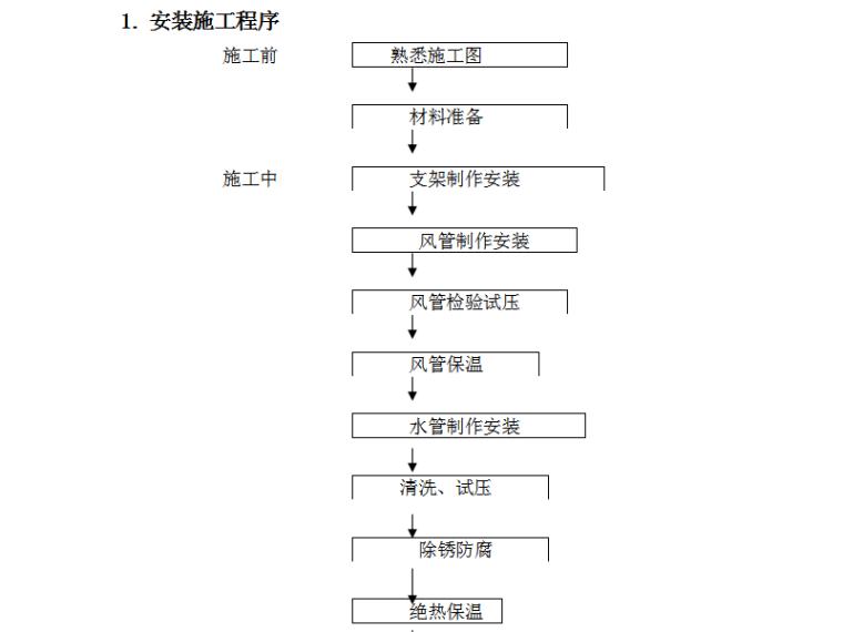 六安市第四人民医院中央空调工程水机施工组织方案(word,29页)