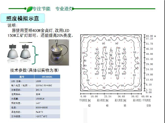 LED灯具应用在工业厂房的节能实用性