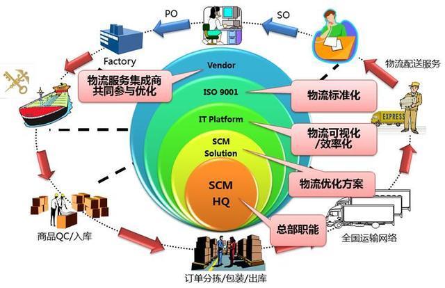 工业4.0时代,供应链协同不得不关注的五个方面
