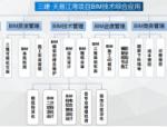 【BIM案例】BIM技术在湖南省湘潭市天易江湾广场项目中的应用