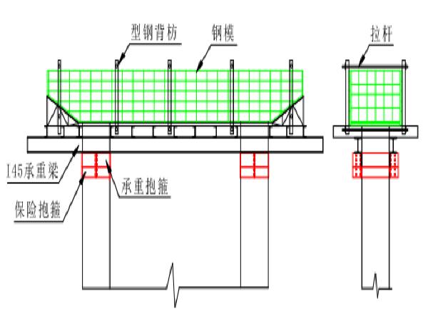 大巴沟大桥施工方案-技术交底
