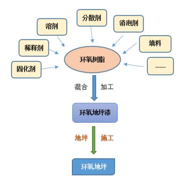环氧地坪的技术与成本小结(建议收藏)_6