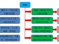 基于BIM的三维协同设计管理平台解决方案项目建议书