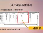 建筑工程质量验收组织及流程(验收案例)