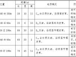 汝城(赣湘界)至郴州高速公路工程地质勘察报告