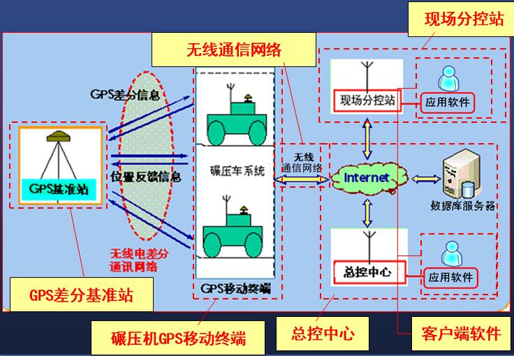 [QC成果]水电工程心墙堆石坝碾压遍数自动、实时监控系统的研探