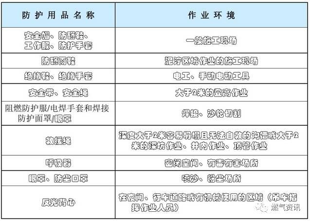 燃气工程施工安全培训(现场图片全了)_38