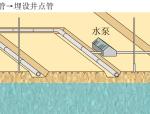 井点降水原理动画演示