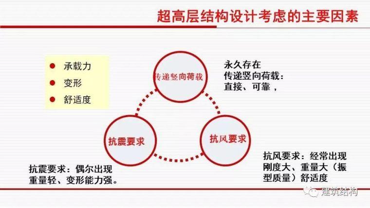 华东院总工周建龙:从抗震概念设计到基于破坏模式的设计_29