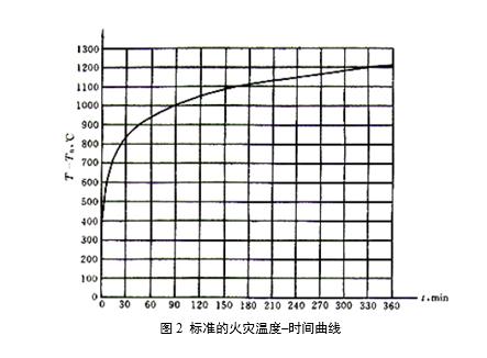 混凝土结构火灾防护技术基本知识(word,20页)_1