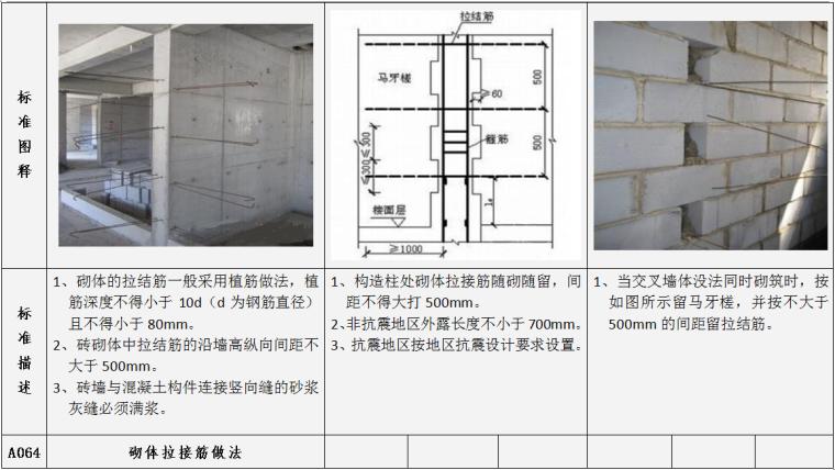 土建工程施工质量标准指引图例(施工过程标准及完成结果标准,104项)-砌体拉接筋做法