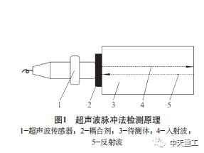 盾构刀具磨损超声波检测技术研究