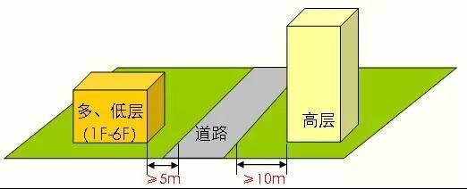 超详细的多层到高层住宅设计标准,骨灰级资料!_37