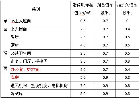 [北京]框架结构大学食堂初步设计说明(word,8页)
