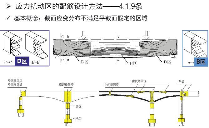 权威解读:《2018版公路钢筋混凝土及预应力混凝土桥涵设计规范》_34