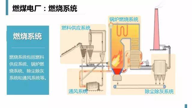火电厂是如何工作的,老师们苦寻的资料,简单直观有价值_9