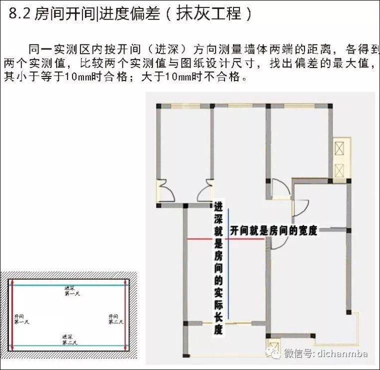 详解在建工程实测实量可视化体系(全套),完美!!!!_60