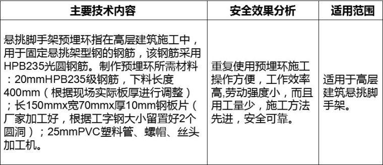 12项科技创新应用,助力施工安全生产管理_17