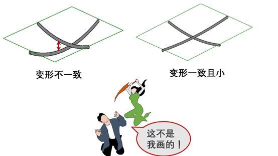 绑钢筋除了返工别无选择的错误,四项基本原则能避免_6
