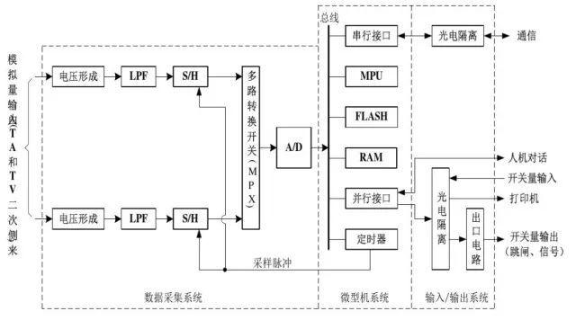 10KV高压配电系统微机继电保护系统原理及其常见故障分析处理