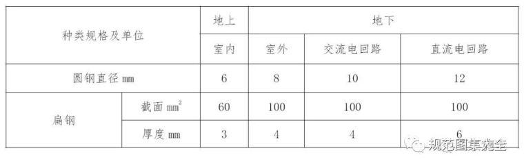 碧桂园临水临电标准做法详解!_22