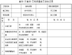 EPC总承包项目部竣工验收管理程序(附表格)