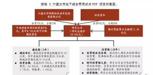 如何采用PPP模式建设地下综合管廊?_5