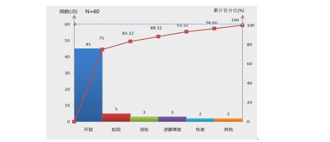 提高钢结构防腐质量一次验收合格率