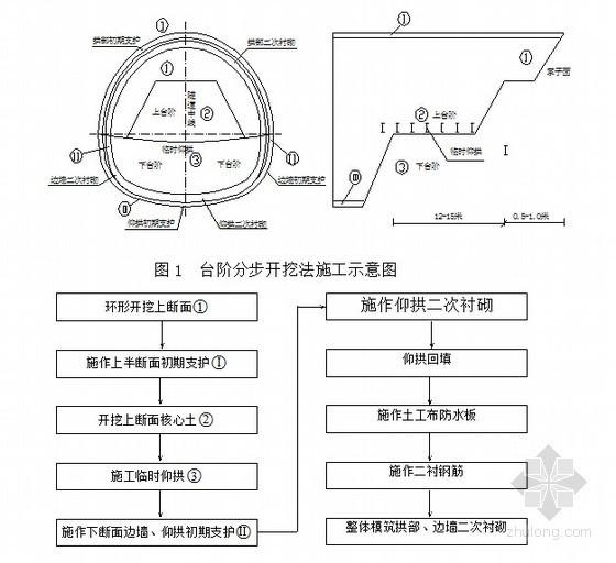 [四川]高速公路4314m长隧道进洞施工方案41页(大管棚 中空注浆锚杆)