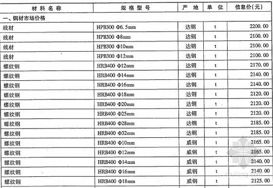 安装材料信息价成都资料下载-[成都]2016年2月建筑安装工程材料价格信息(造价信息164页)
