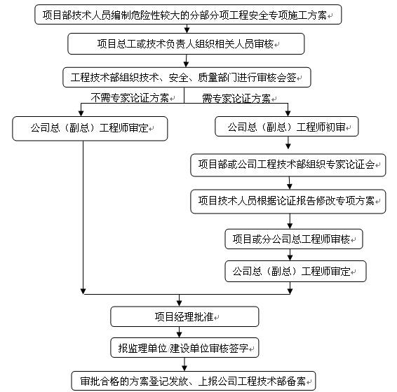 大型施工企业综合管理体系管理规定(514页)
