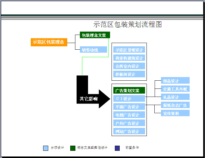 房地产产品创新全解及案例解析(136页,图文并茂)-示范区包装策划流程图