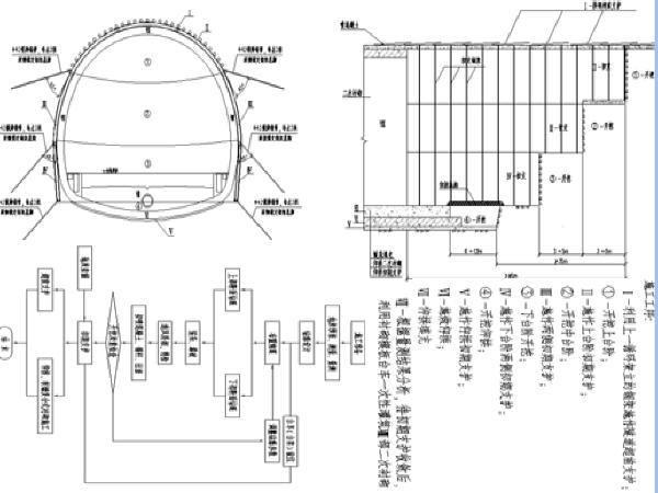黄土区钻爆开挖复合式衬砌单洞双线隧道工程施工专项方案176页